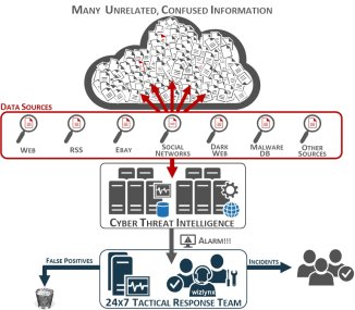 Targeted Cyber Threat Intelligence Services | wizlynx Hong Kong