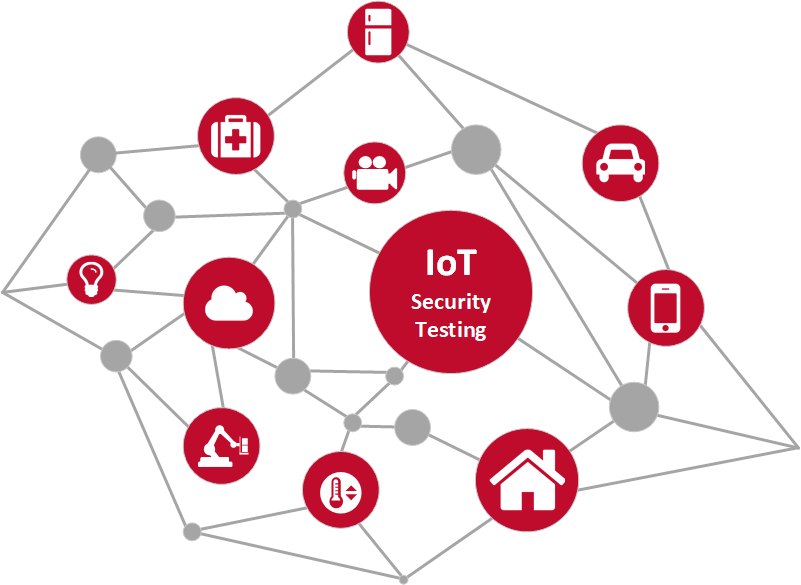 Internet of Things (IoT) Constellation