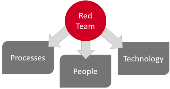 Red Team Targets - Processes - People - Technology
